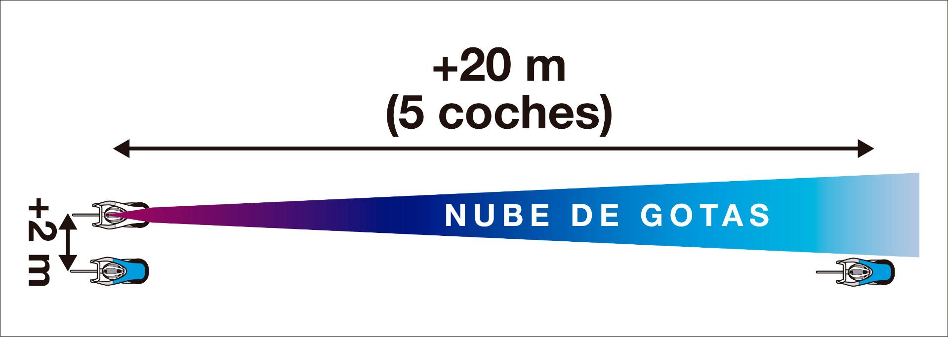 Distancia entre ciclistas